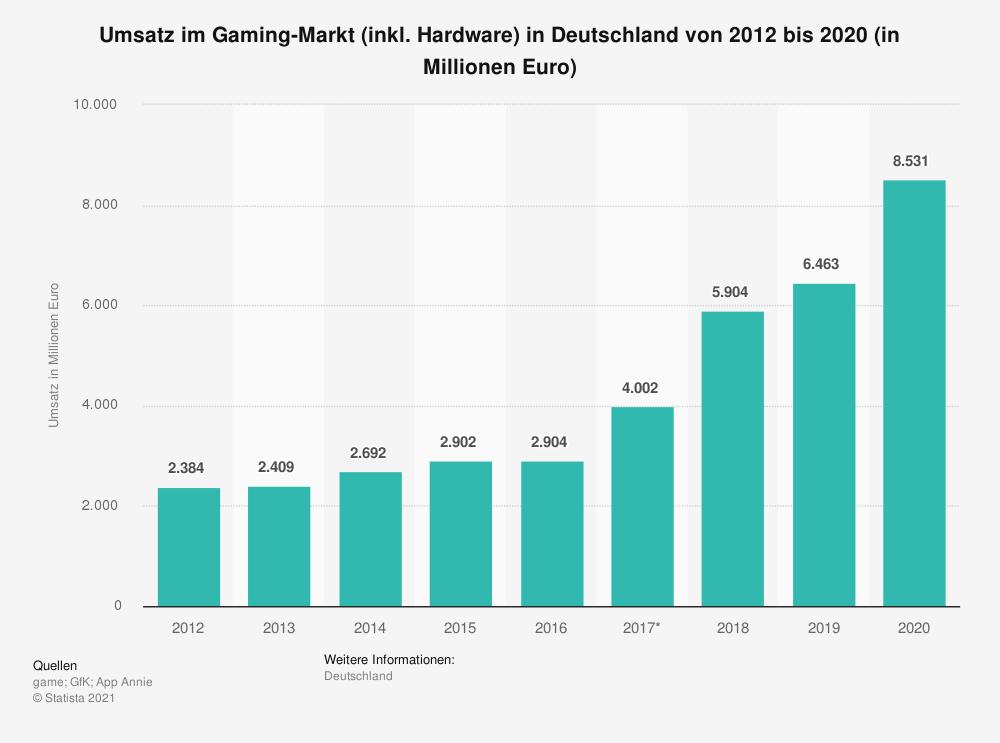 Statista - Umsatz im Gaming-Markt (inkl. Hardware) in Deutschland von 2012 bis 2020 (in Millionen Euro)